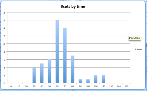 Frequency of set duration